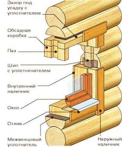 схема установки окна в бревенчатом доме