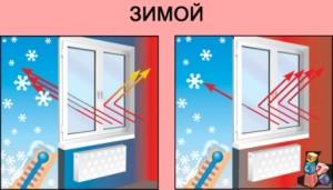 Что такое энергосберегающий стеклопакет