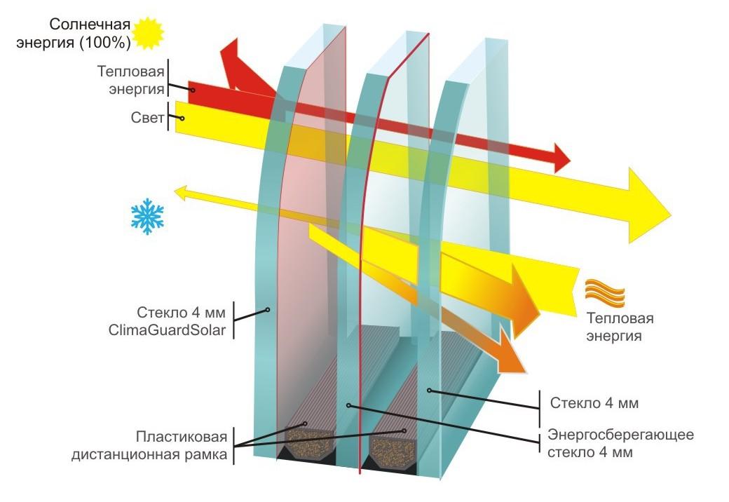Картинки по запросу стеклопакеты энергосберегающие