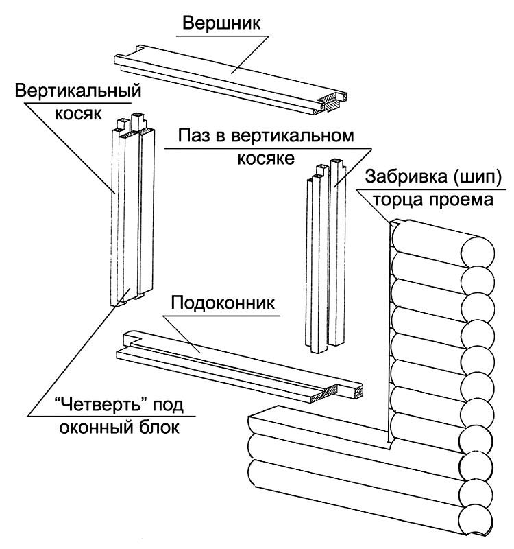 Установка окна своими руками в деревянном доме