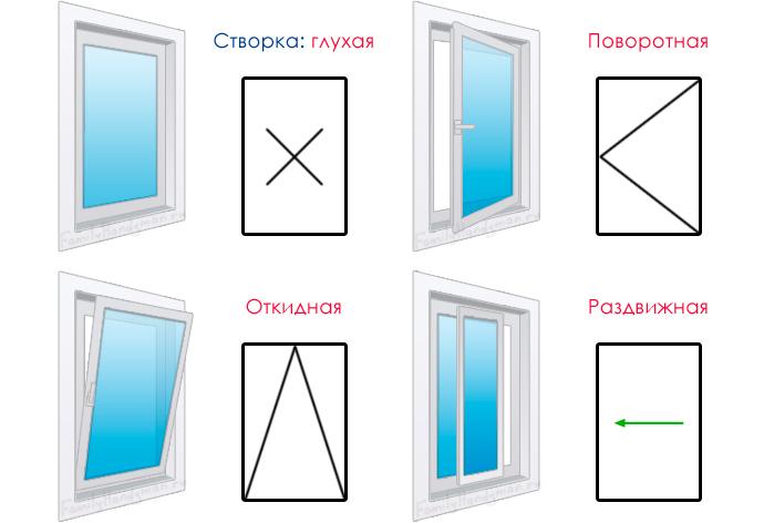 Инструкции по технике безопасности при изготовлении пластиковых окон