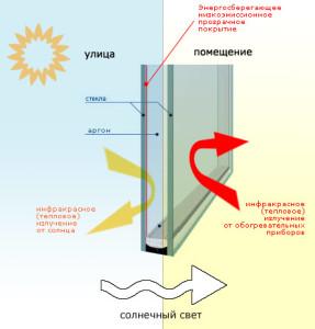 однокамерный стеклопакет с энергосберегающим стеклом