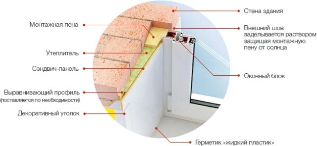 Способы устройства откосов на окна
