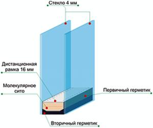 стандартный стеклопакет 24мм (4-16-4)