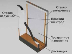 Стекло с подогревом Thermo Glass