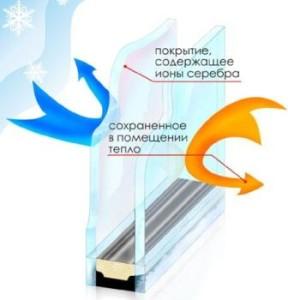 стекла покрыты низкоэммисионным покрытием