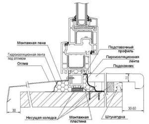 Схема монтажа отливов на пластиковые окна
