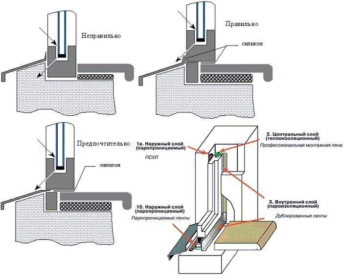 Как установит пластиковые окна своими руками