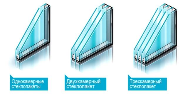 Разные виды стеклопакетов.