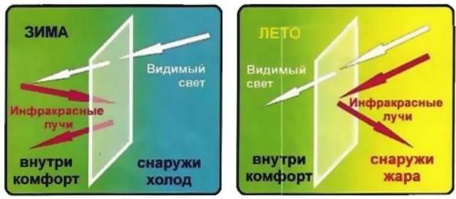 Тонировочная энергосберегающая пленка