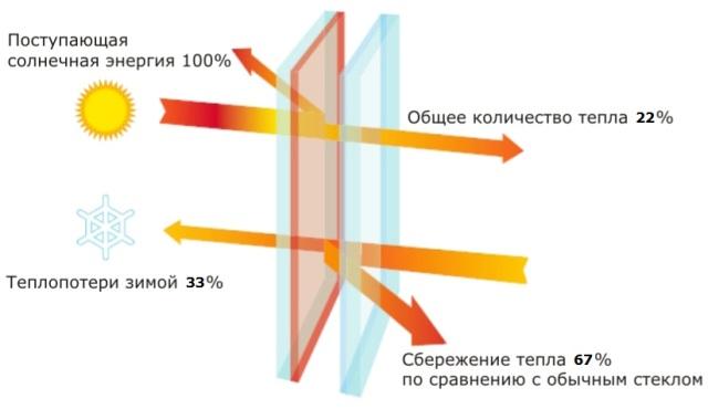 Положительные эффекты от установки энергосберегающих пленок