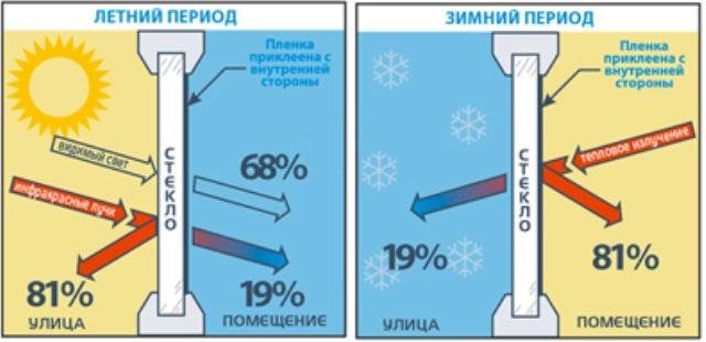 Энергосберегающая пленка, позволяет прекратить потери тепла через окна от 60% до 90%