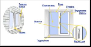 элементы пластикового окна